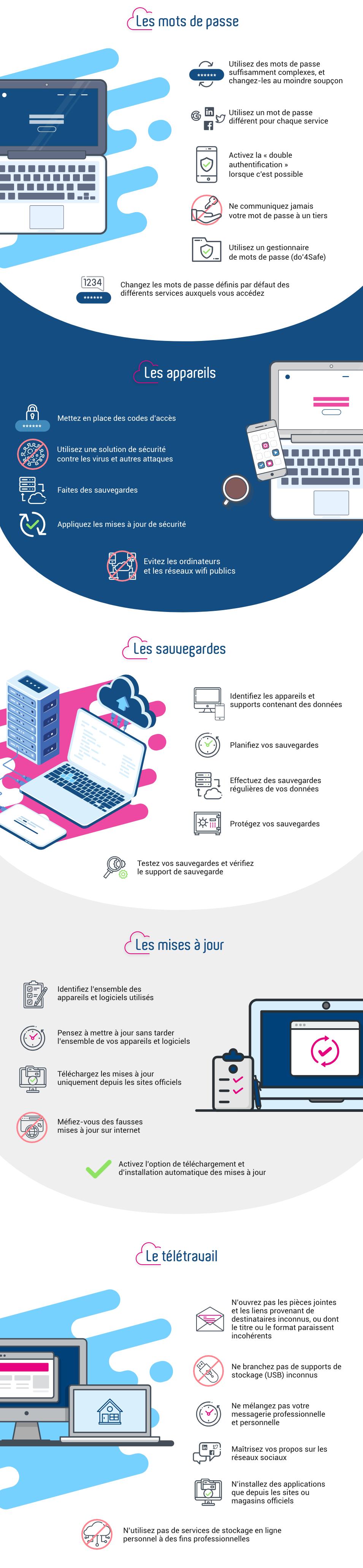 Infographie sur les bonnes pratiques de cybersécurité et sécurité informatique VFLIT