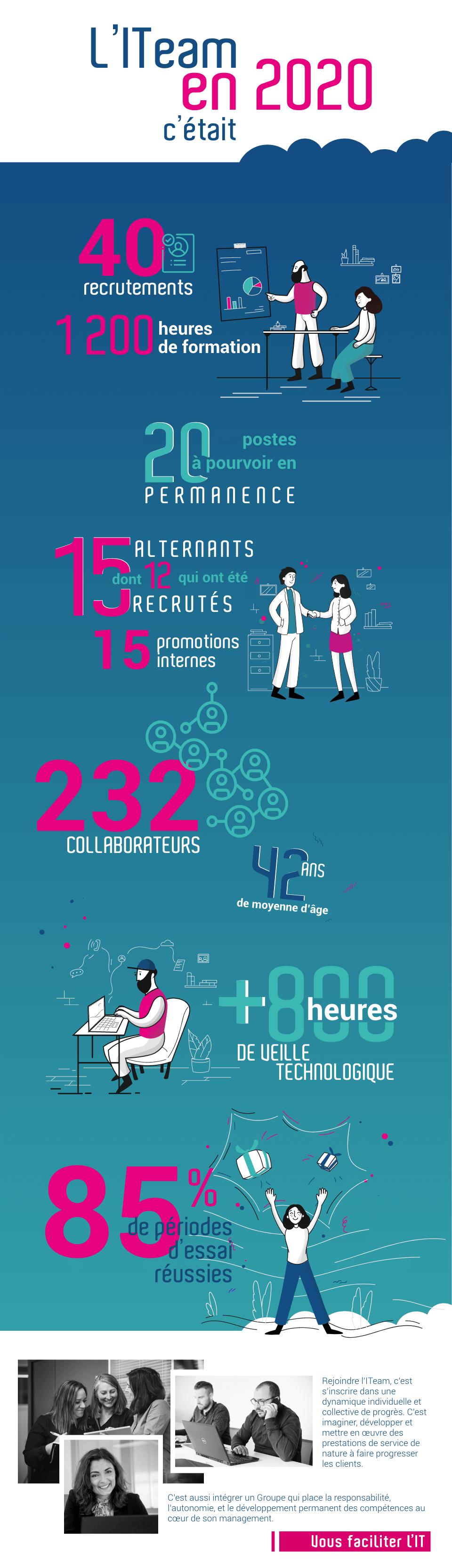 Infographie sur les chiffres clés liés au recrutement du Groupe VFLIT en 2020